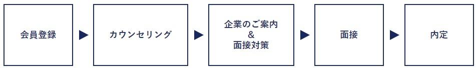 DYM_評判_利用のフロー