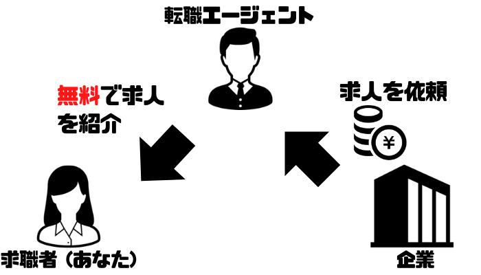 転職エージェント_裏事情_図解