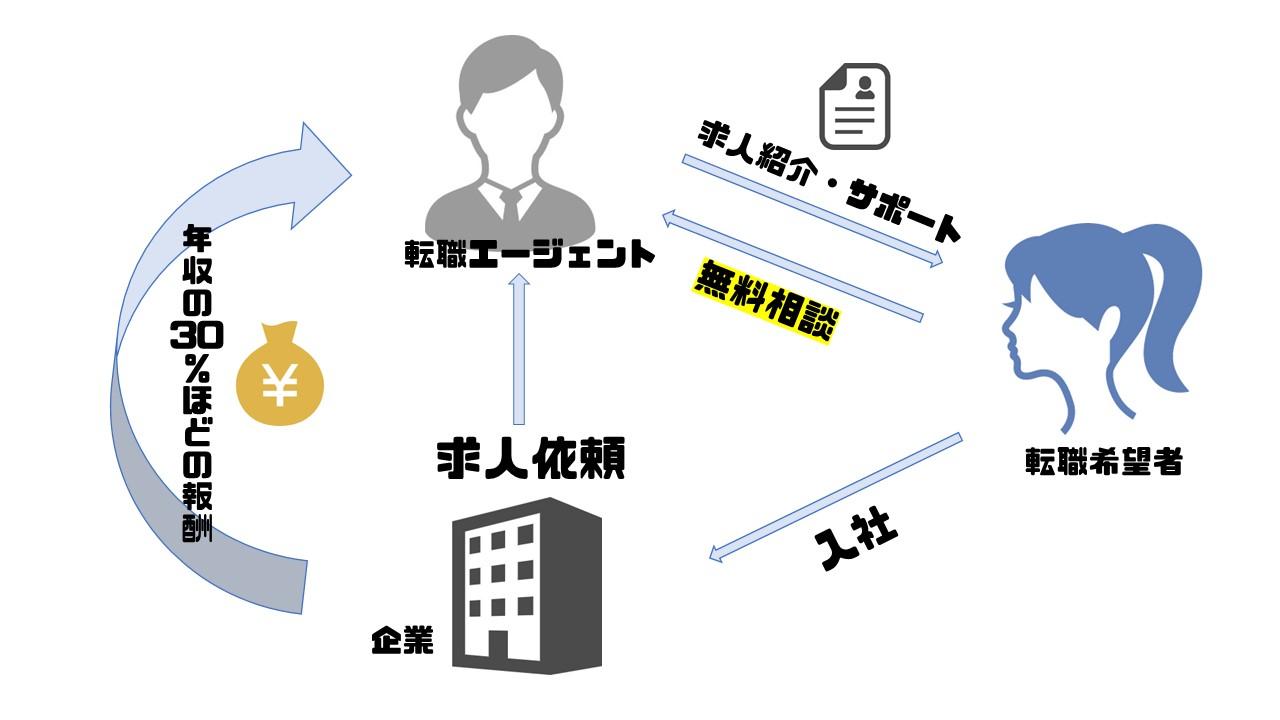 転職エージェント_仕組み
